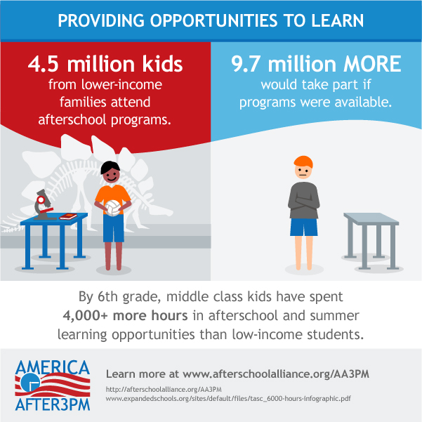 benefits of after school programs Effective afterschool programs bring a wide range of benefits to youth, families and communities afterschool programs can boost academic performance, reduce risky.