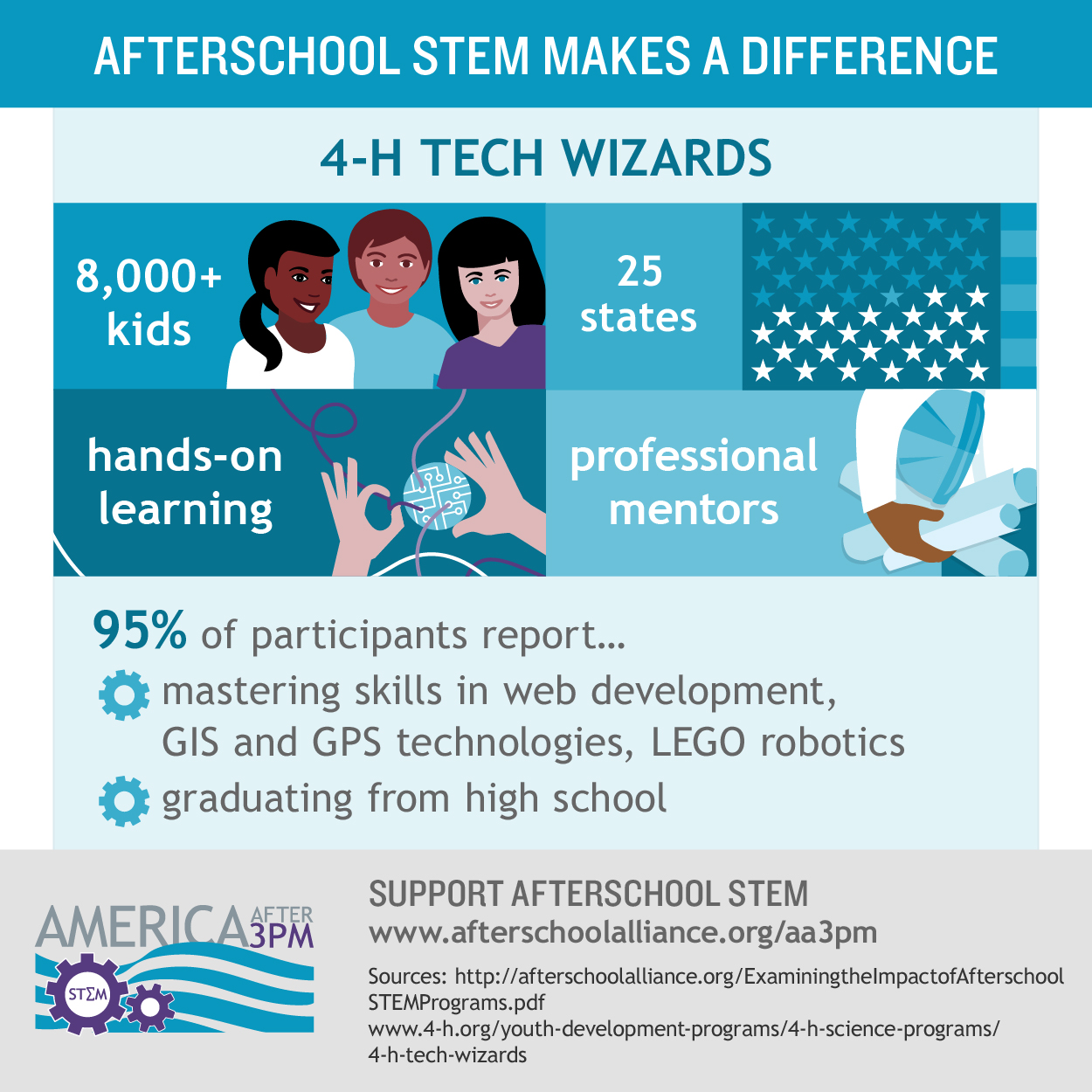 Stem Information For Students: America After 3PM