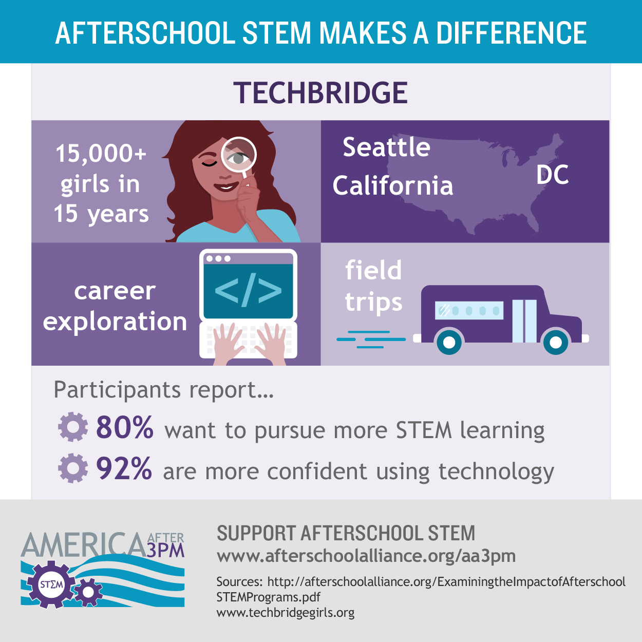 Stem Education Impacting The Achievement Gap And Economy: America After 3PM